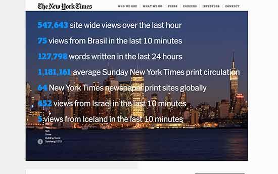 new york times شرکت