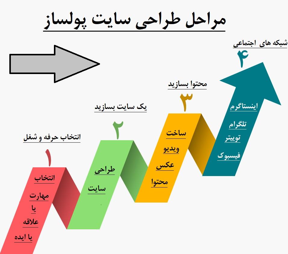 مراحل طراحی سایت پولساز